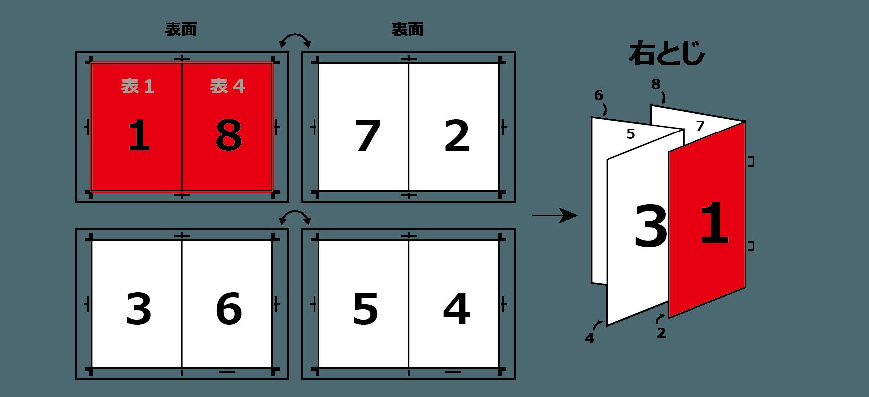 edi 中とじ印刷 pdf a4 トンボ